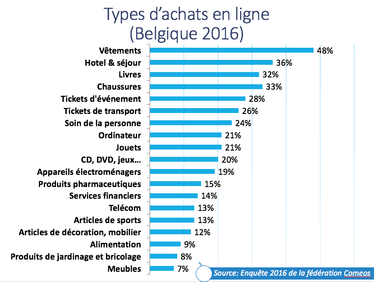 L 39 e commerce en belgique statistiques retis - Photo achat en ligne ...